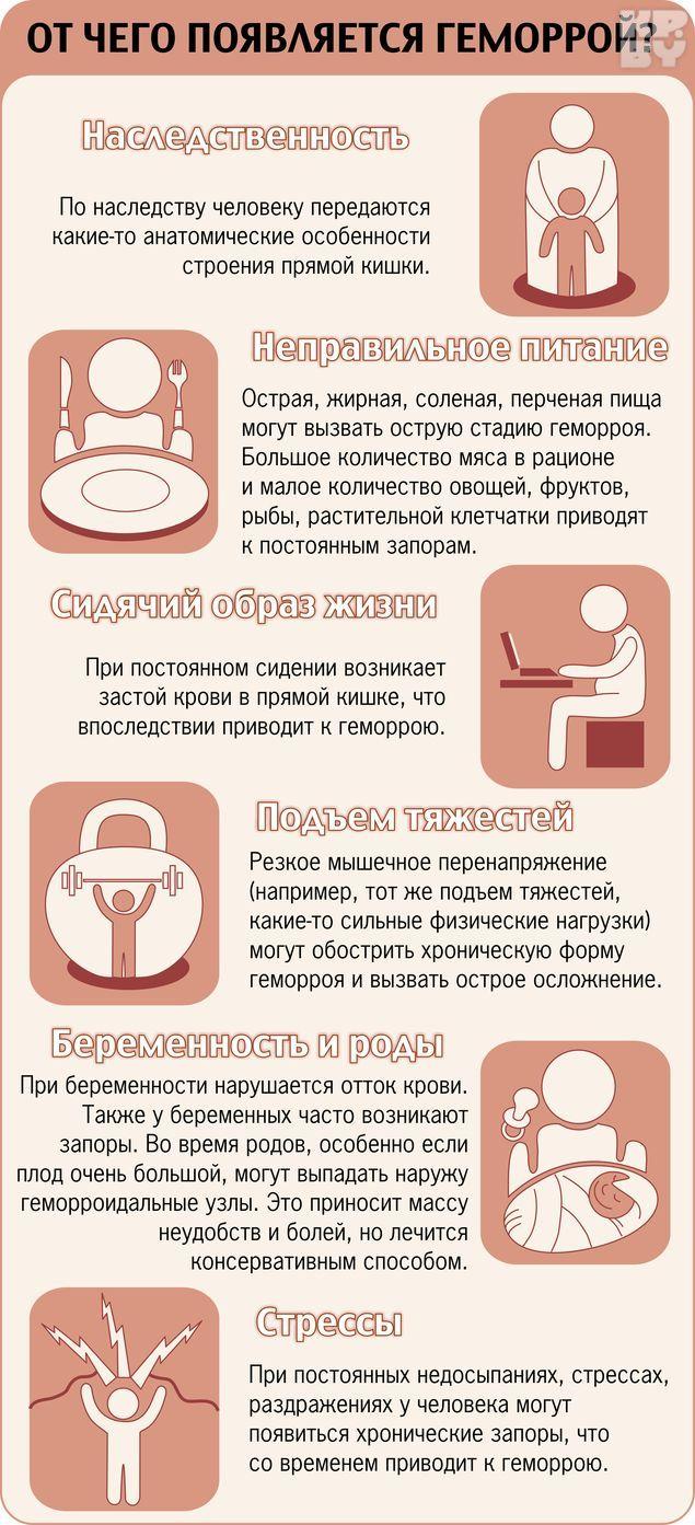 Наружный Геморрой Народные Способы Лечения